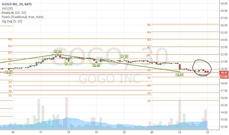 GOGO: $GOGO Bears or Bulls