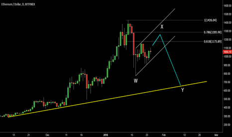 ETHUSD: Ethereum. Map for possible correction. WXY
