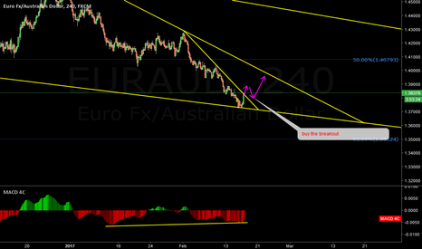 EURAUD: EURAUD break or bounce (Update)