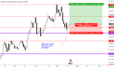 GBPNZD: GBPNZD: Price Action for LONG