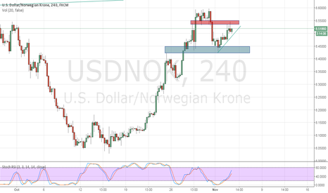 USDNOK: Possible short in USDNOK