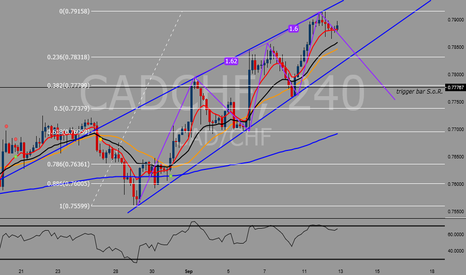 CADCHF: Bearish 3 drives pattern indicate short