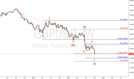GBPUSD: Gbp/Usd : Bottom?