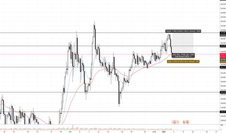GBPJPY: trade idea long. swing