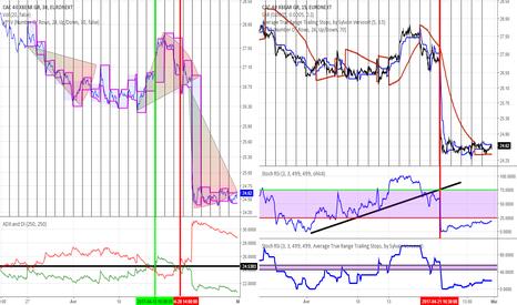 CACXB: cac40 x bear sur euronext
