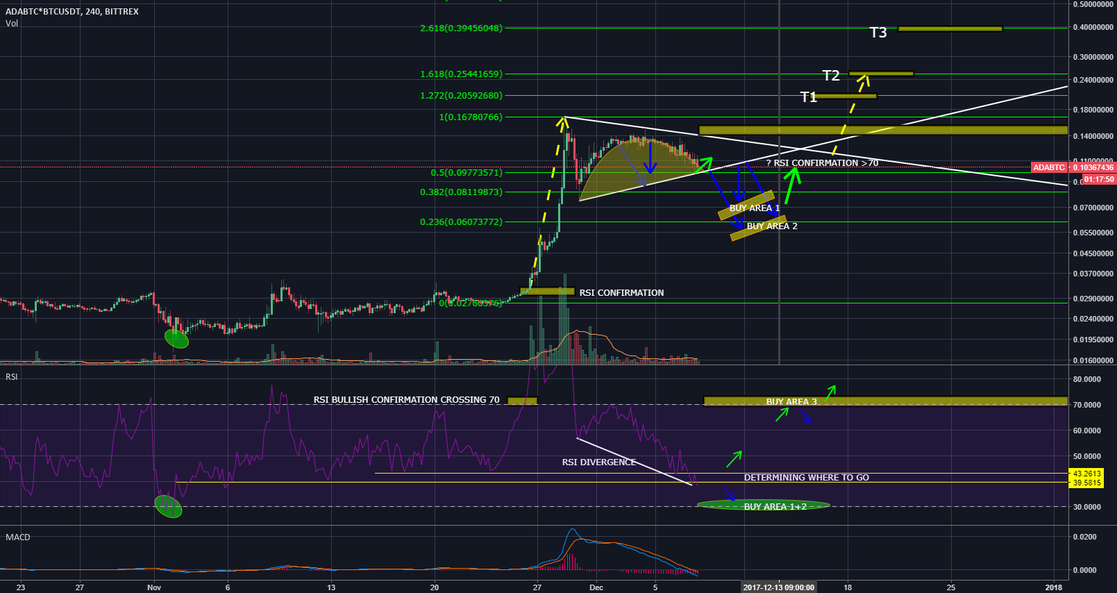Cardano - ADAUSD strategy, looking for buy area and confirmation