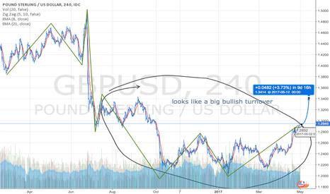 GBPUSD: GBP/USD fresh bullish outlook