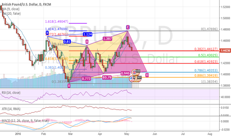 GBPUSD: Butterfly + cypher