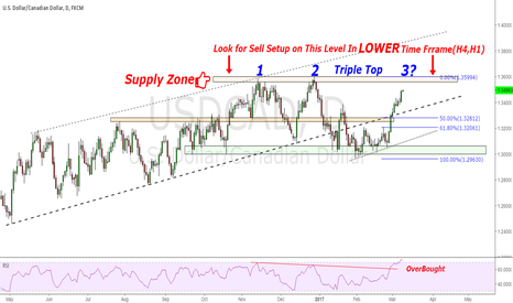 USDCAD: USD/CAD Moving Towards Triple Top