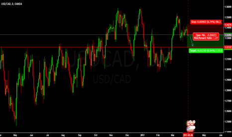USDCAD: SHORT USD CAD SELL ENTRY @ 1.33293