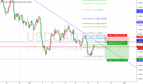USDCAD: USDCAD1.381 there is a strong resistance