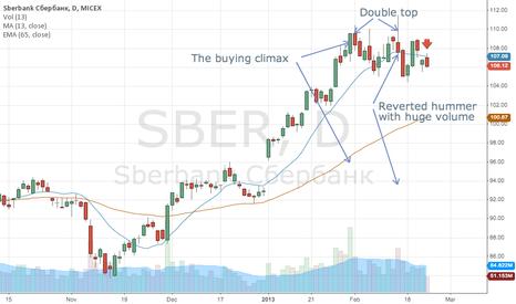 SBER: Sberbank, D