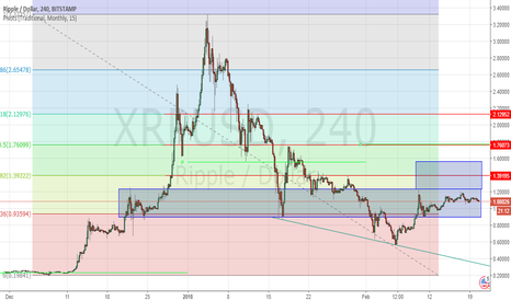 XRPUSD: If, and only if we break up!