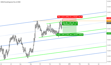 GBPJPY: GBPJPY: Sell Opporuntiy at Key Resistance