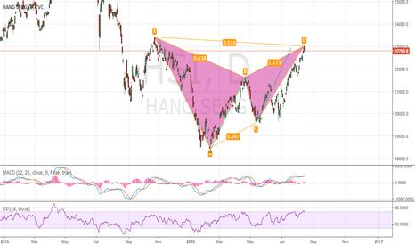 HSI: Hang Seng Index Gartley reversal