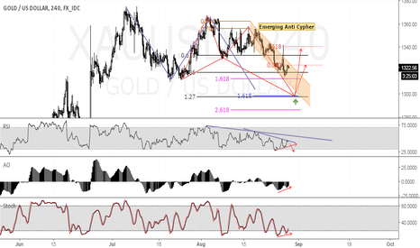 XAUUSD:  Emerging Bullish Anti Cypher