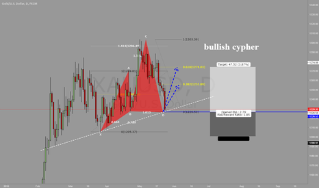 XAUUSD: gold daily , bullish cypher