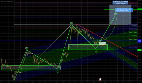 IOTBTC Crypto Chart