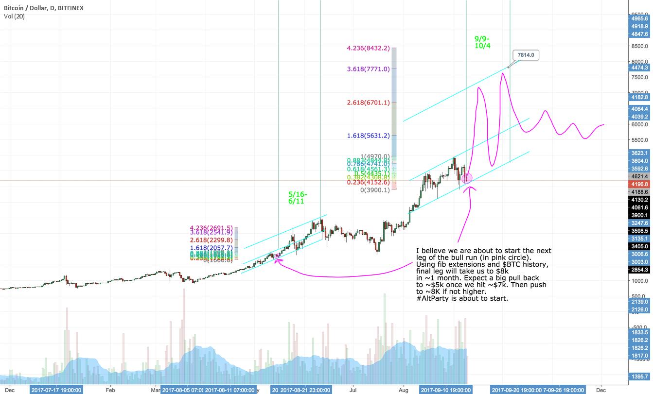 Bitcoin Bull Run to Commence $BTC