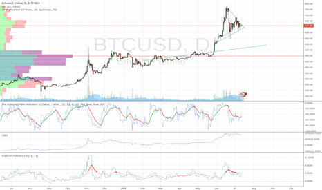 BTCUSD: How will this play out?