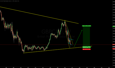 GBPCAD: GBPCAD - Well this really did tank.