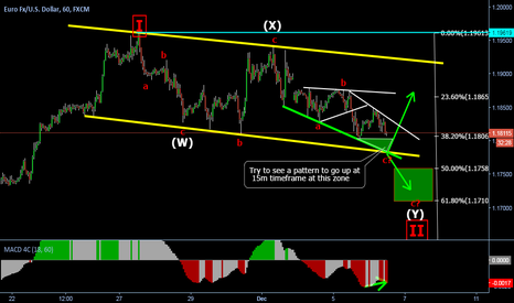 EURUSD: Nice place to try a long position
