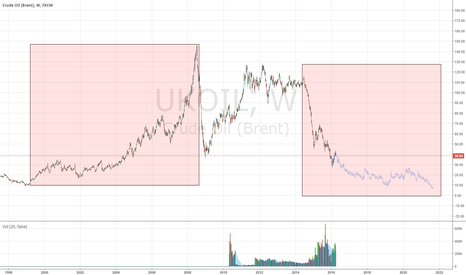 UKOIL: Would the future eventually mirror the past?