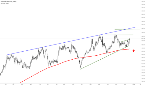 BPCL: BPCl (527)-bounced nr trend line supports n moving towards 545+