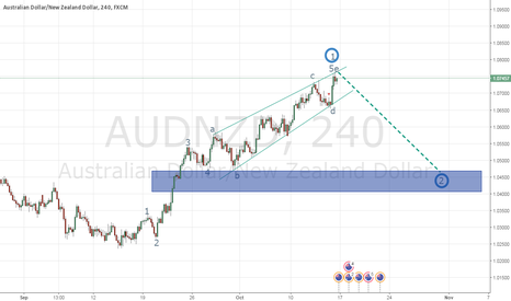 AUDNZD: end of 1 wave and start 2 correction wave
