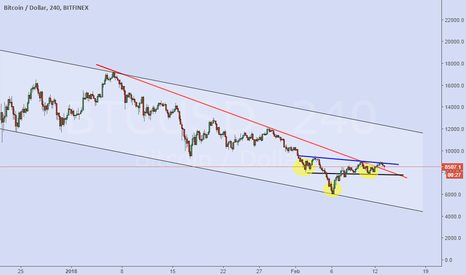 BTCUSD: head and shoulder pattern in BTCUSD