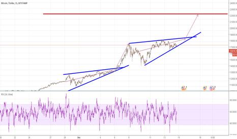 BTCUSD: Bitcoin's next rally?