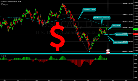 USDCAD: USDCAD short opportunity!