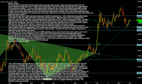 BTCUSD: Bitcoin BTCUSD Update and key levels today