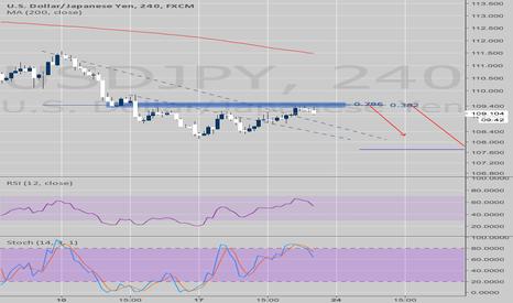 USDJPY: USDJPY - STOCH-RSI trend continuation trade