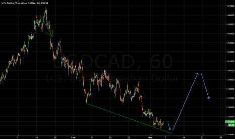 USDCAD: USD CAD buy NFP will bump it up
