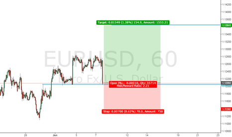 EURUSD: Wait a bullish candle or two then Long EUR/USD
