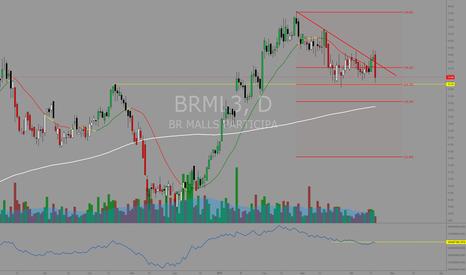 BRML3: #BRML3 Advanced breakdown sinalizando iminente  perda de suporte