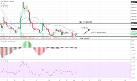 ADXBTC: ADEX Analysis on Daily Chart