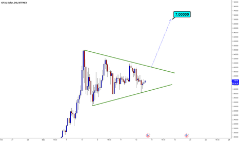 IOTUSD: IOTA/DOLLAR   H4   Triangle