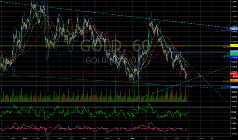 GOLD: Gold position at the FOMC announcement.