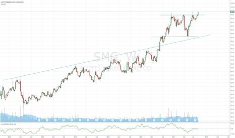 SMG: SMG Break Above $100 next?