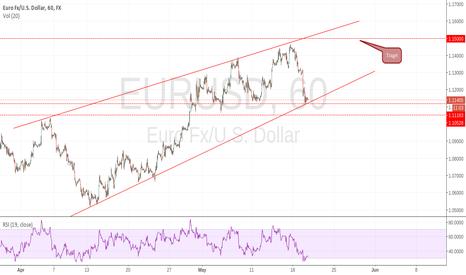 EURUSD: EURUSD NEW TARGET 1.15