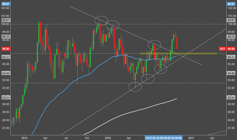 DXY: DXY - Weekly Perspective