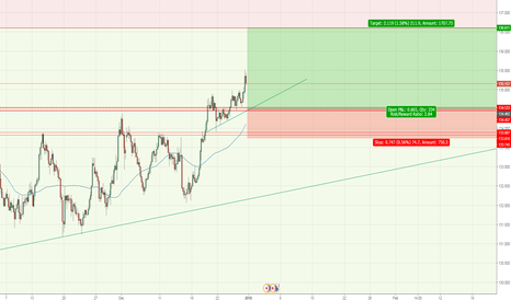 EURJPY: Good Buy at recent resistance