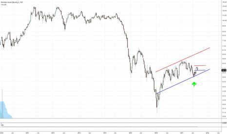 UKOIL: Petróleo bruto (Brent) TVC:UKOIL - Região de suporte no semanal