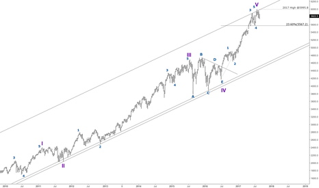 NDX: Nasdaq - Long Term (Weekly) - Wave Count