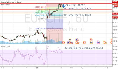 EURCHF: EURCHF short at resistance forming on double top on the hourly