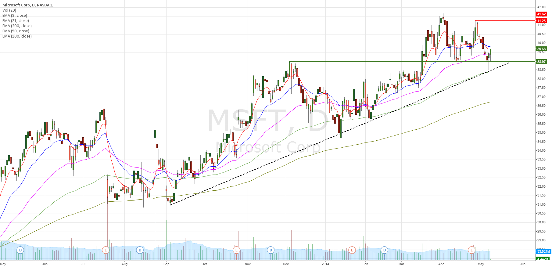 MSFT bounced from major trend line