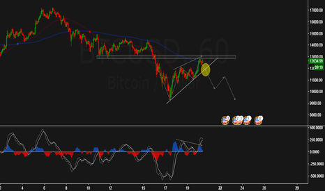 BTCUSD: Possible sell in BTC