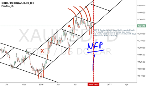 XAUUSD: do or die in gold